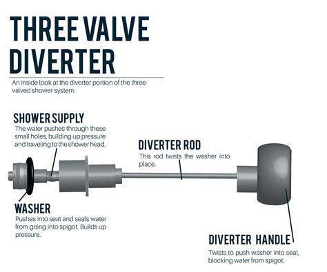 how does a shower diverter work how a shower diverter valve works on behance
