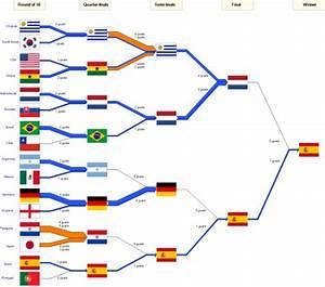 Worldcup 2010 Final Sankey  U2013 Sankey Diagrams