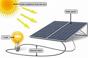 How Does Solar Energy Work   U00bb Science Abc