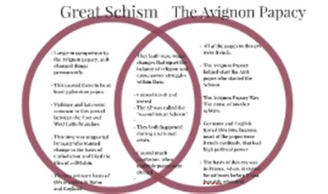 Great Schism Venn Diagram copy of the great schism v the avignon papacy by sydney