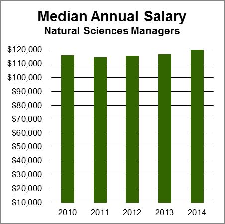 Laboratory Scientist Salary by Sciences Managers Aag