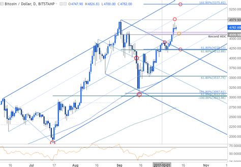 Btc to usd predictions on tuesday, may, 18: Bitcoin Prices Eye Record High - Pullbacks to Offer ...