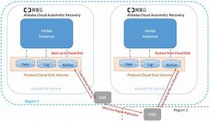Sap Hana High Availability And Disaster Recovery