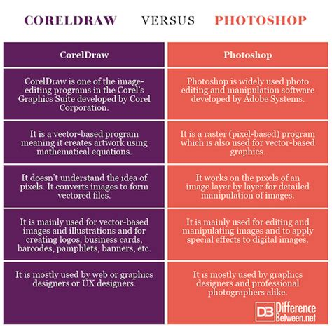difference  coreldraw  photoshop difference