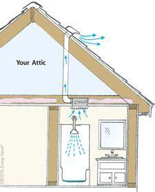 bathroom ventilation  attic issues