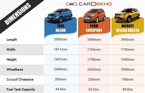 Tata Nexon Vs Ford EcoSport Vs Maruti Vitara Brezza ...