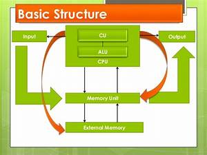 Ufe0f Basic Structure Of Computer System  Computer
