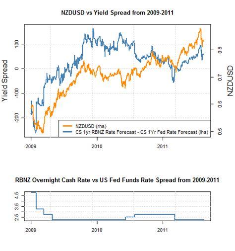 new zealand exchange rate nzdusd new zealand dollar us dollar exchange rate forecast