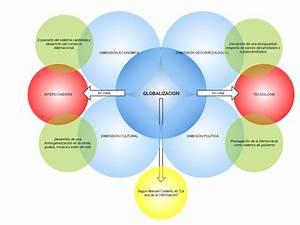 Check Out My Gliffy Diagram  Globalizacion Y Sus