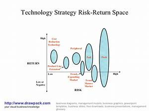 Technology Strategy Risk Return Space Diagram