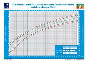 New Charts To Assess Head Circumference At Birth Will Be