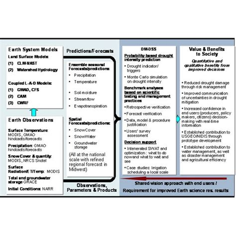 Risk Management Collection Of Tools, Strategies And