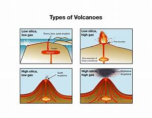 20 best images about (1-2) Volcano Life Cycle on Pinterest ...