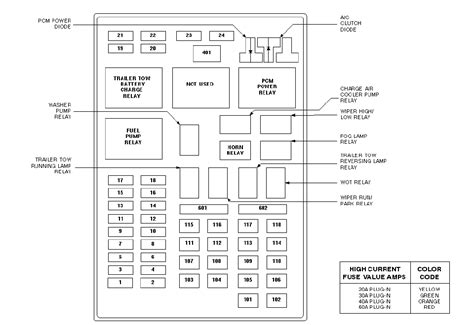 2000 Fuse Diagram by 2000 Ford F150 Fuse Box Diagram