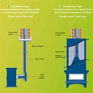 Raccordement Poele A Bois Sur Conduit Existant : tubages et conduits ~ Dailycaller-alerts.com Idées de Décoration