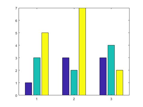 Define Bar by Bar Graph Matlab Bar