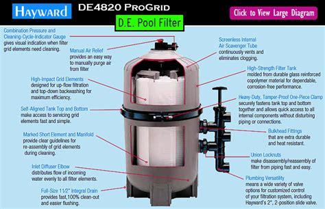 pressure clean pools hayward de4820 progrid series review vertical grid de