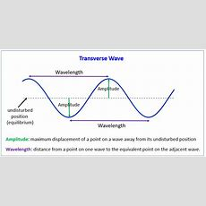 Properties Of Waves (examples, Solutions, Videos, Notes
