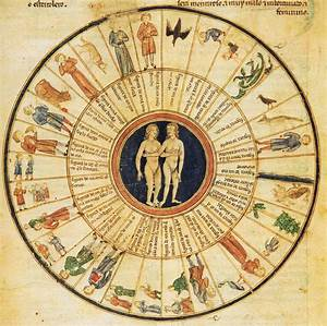 zodiac signs | Astrology and Art