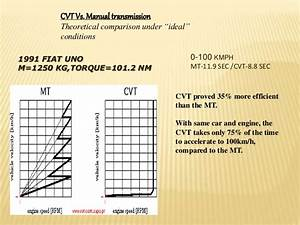 Ppt On Continuously Variable Transmission Cvt By Pukhraj