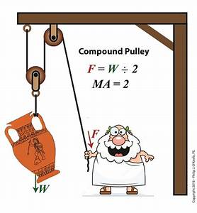Pulley | Engineering Expert Witness Blog - Part 2