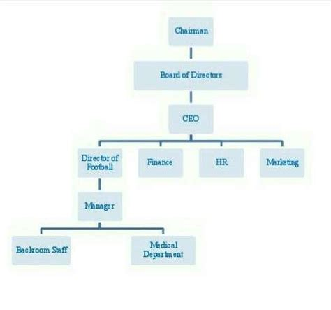 understanding  football club hierarchy