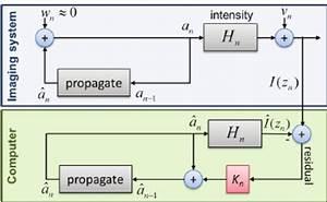 Kalman Filter Schematic Diagram   W N Is  U201cprocess Noise