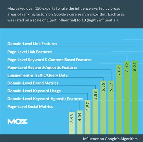 Search Engine Ranking by 7 Highly Effective Seo Tips For Sprout Social