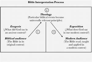 A Number Of Hermeneutics Charts Explaining Biblical