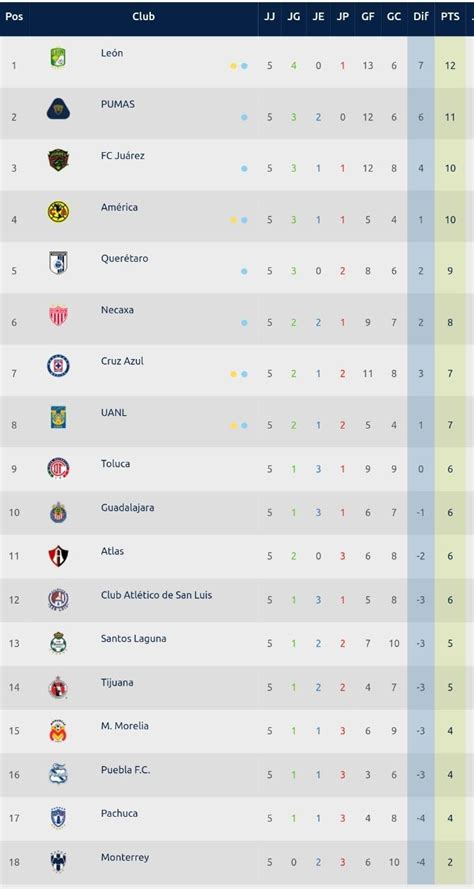 Liga MX: Tabla General de posiciones jornada 5 del ...