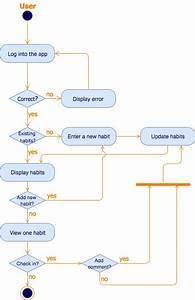 Create Uml Activity Diagrams In Draw Io  U2013 Draw Io