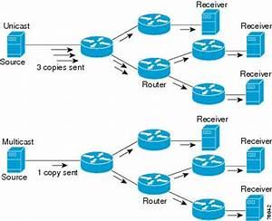 Unified Communications Architecture Basics - Cisco