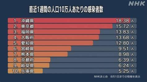 昨日 の 大阪 コロナ 感染 者 数