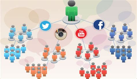 The Importance of Influencer Marketing in the Digital Age ...