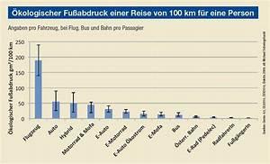 ökologischer Fußabdruck Deutschland : land salzburg mobilit t ~ Lizthompson.info Haus und Dekorationen