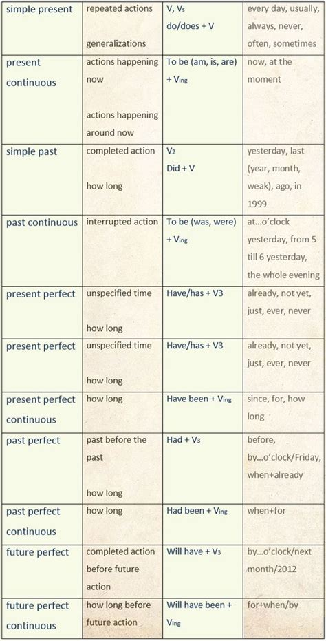 Useful English Tenses Summary Charts  Learn English,tenses,grammar,charts,english English