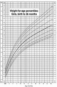 Growth Chart 0 36 Months Child Growth Charts Weight For Age Percentiles