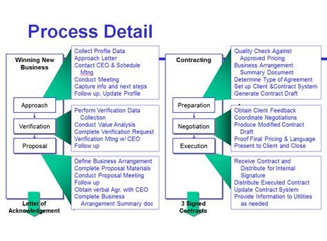 Tupe Process Plan Template by Avoid The Four Most Common Mistakes Of Sales Process