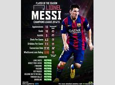 Lionel Messi Champions League 201415 Player of the