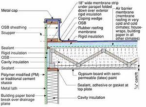 25+ best ideas about Flat roof on Pinterest Roof