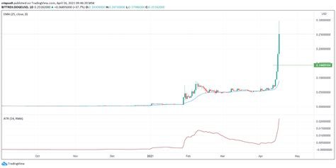 Dogecoin Price Movement Analysis for 16th April, 2021 ...