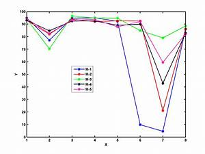 Place Matlab Legend Such That It Does Not Overlap On The