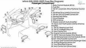 Infiniti G35  2002-2007  Fuse Box Diagrams