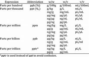 Common Relative Expressions Of Concentration Units