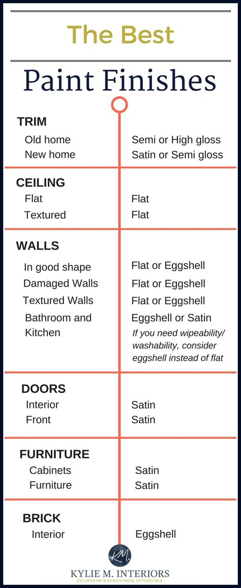 what is the best paint finish for walls the best paint finish and sheen for drywall trim ceilings walls furniture doors and brick