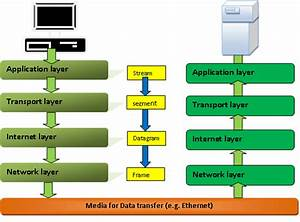 Tcp  Ip Model  Explained With Diagram