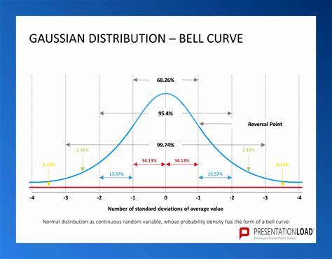 bell curve template excel exceltemplates exceltemplates