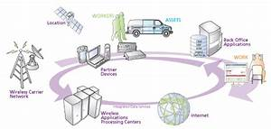 Biggest Challenges For The Internet Of Things  Iot