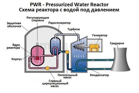 Все слышали но ни кто не знает . как работает ядерный атомный реактор pastuh83 — livejournal