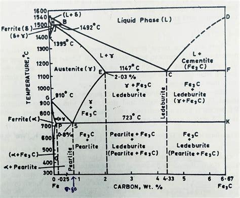 Iron Carbide Phase Diagram by Iron Carbon Phase Diagram Iron Graphite Phase Diagram